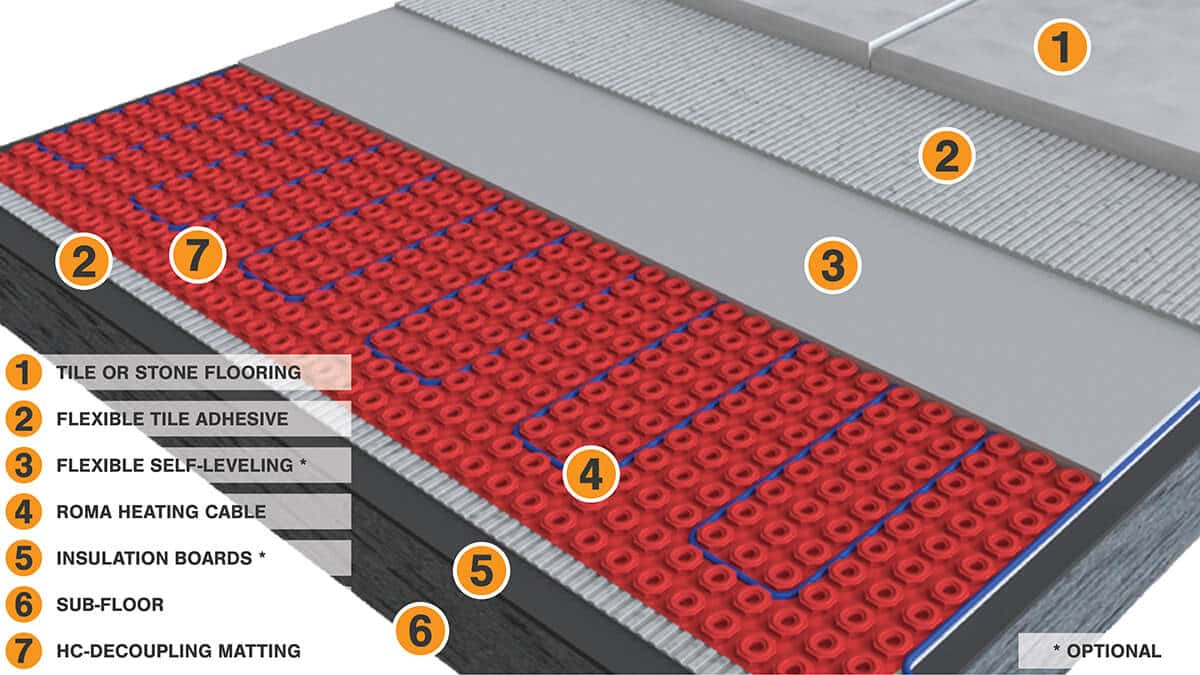 Roma Heating Loose Wire Heating System Floor Build-up