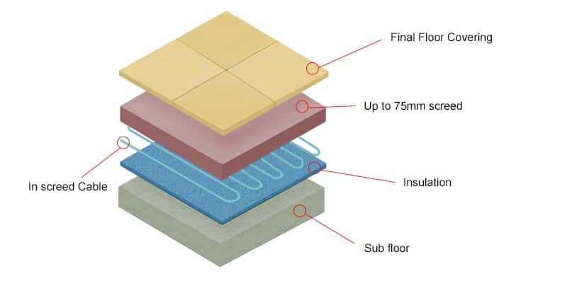 In Screed Heating Cable Electric Underfloor Heating System